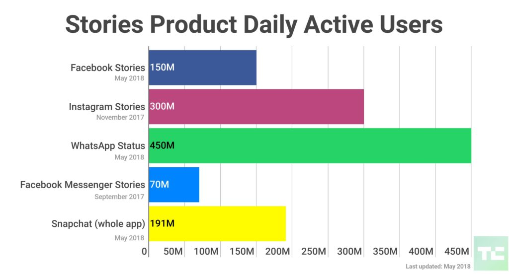 Facebook Stories utilisateurs