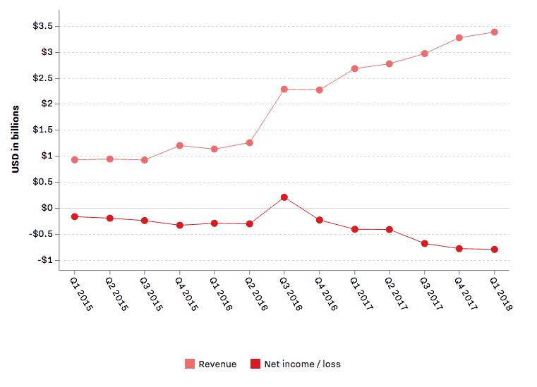 Tesla cash résultats