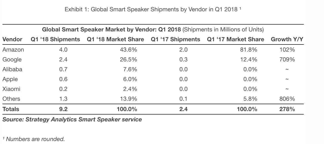 Apple : 600 000 HomePod expédiés au premier trimestre