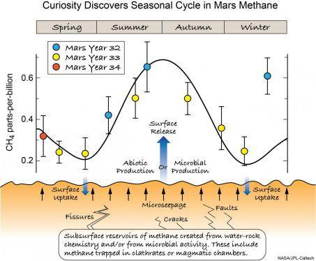 Cycle de méthane sur Mars