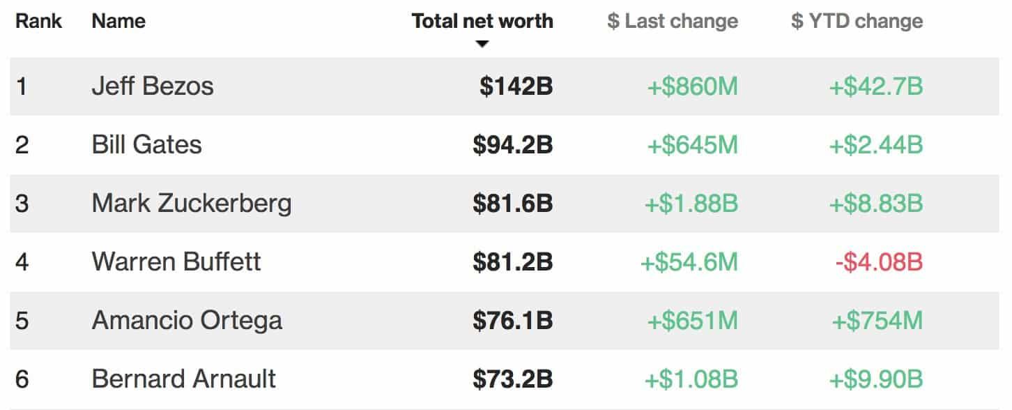 Mark Zuckerberg devient la troisième personne la plus riche au monde