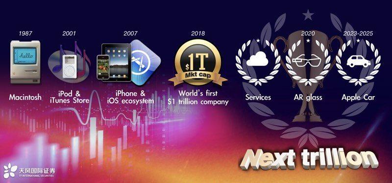 Dates lancement Apple Glass et Car