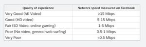 Performances accès internet