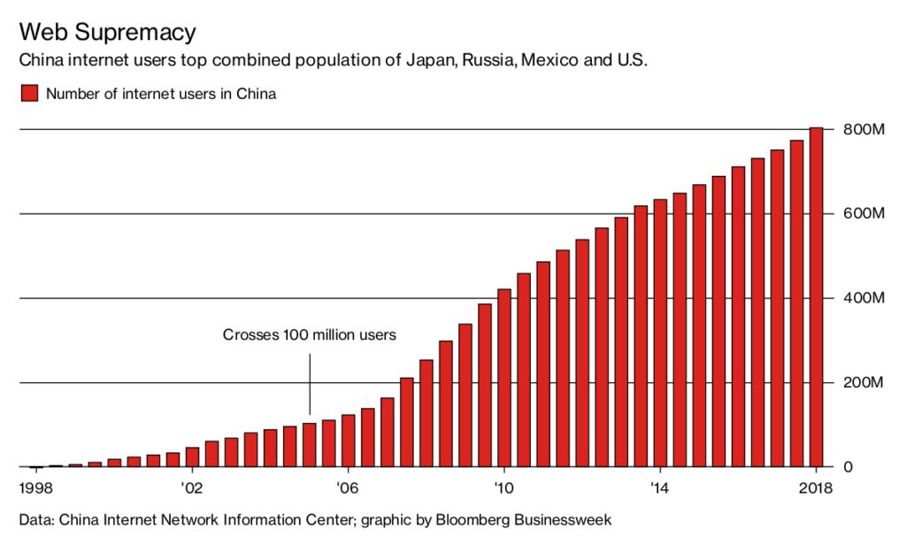 utilisateurs chinois internet
