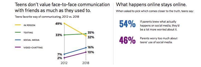 etude impact réseaux sociaux