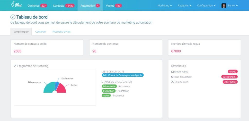 Aperçu du tableau de bord du marketing automation de Plezi.