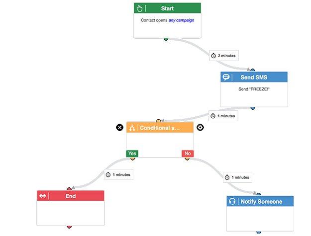 Schéma de Marketing Automation sur ActiveTrail
