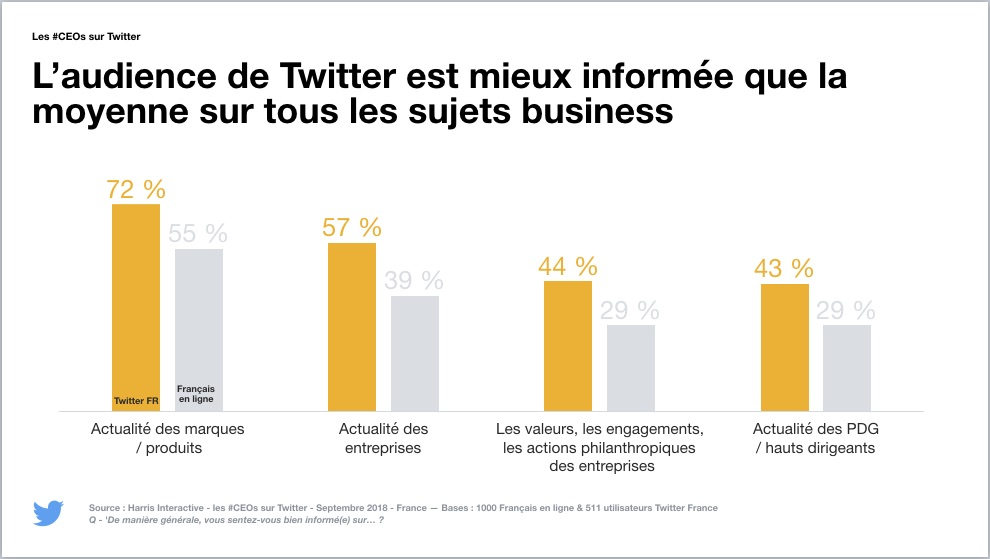 Les utilisateurs de Twitter sont mieux informés sur les sujets business