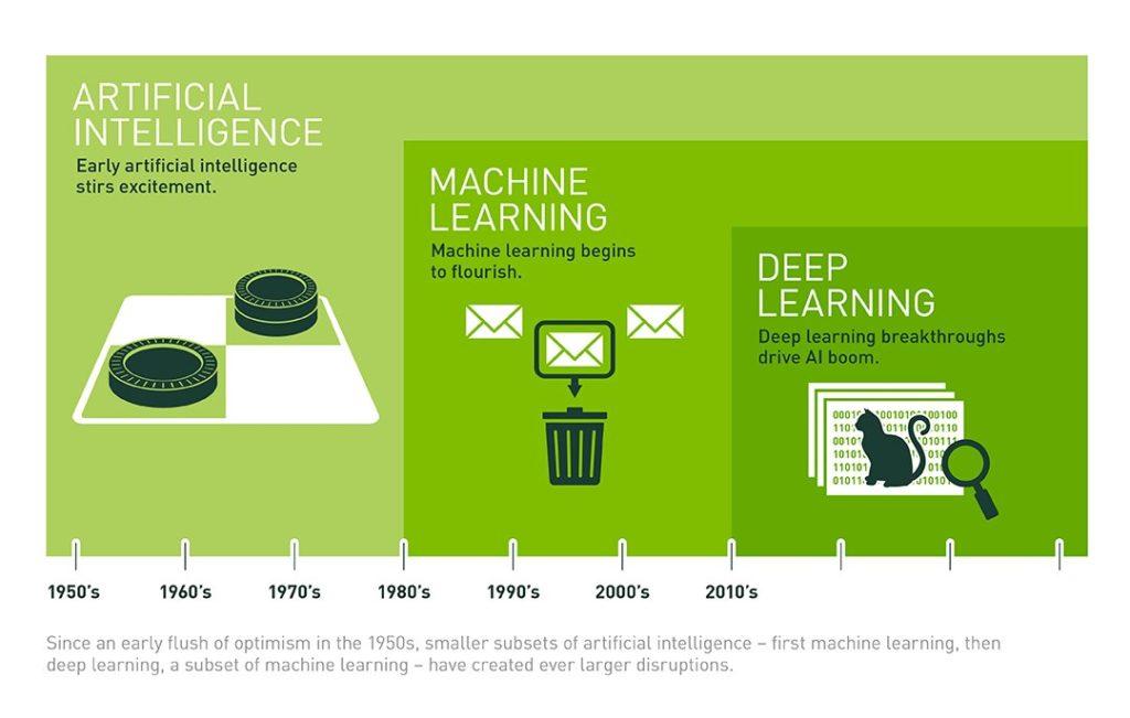 Différence entre intelligence artificielle, machine learning, réseau de neurones, et deep learning