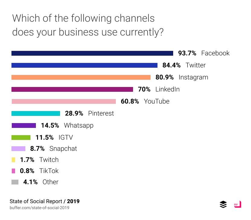 Les médias sociaux privilégiés par les entreprises