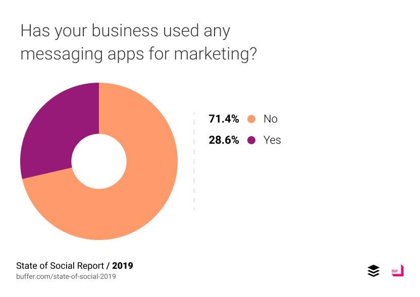 Utilisation des applications de messagerie par les entreprises