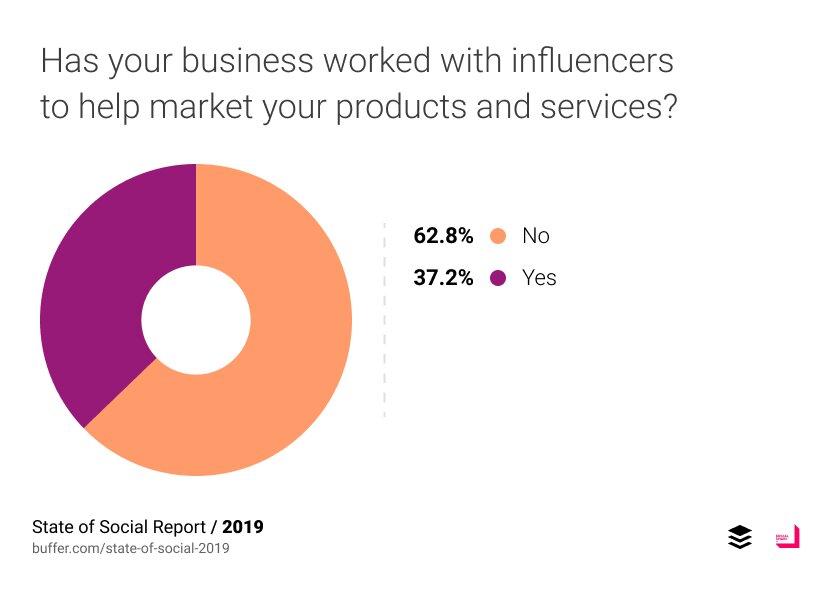 Utilisation des entreprises par les influenceurs en 2019