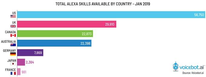 les ventes d'Alexa dans le monde en 2018 selon Voicebot