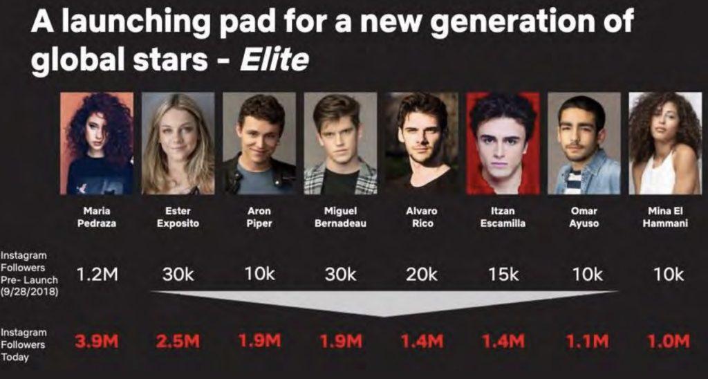 Les acteurs de la série Elite ont vu leur nombre de followers exploser suite à la diffusion !