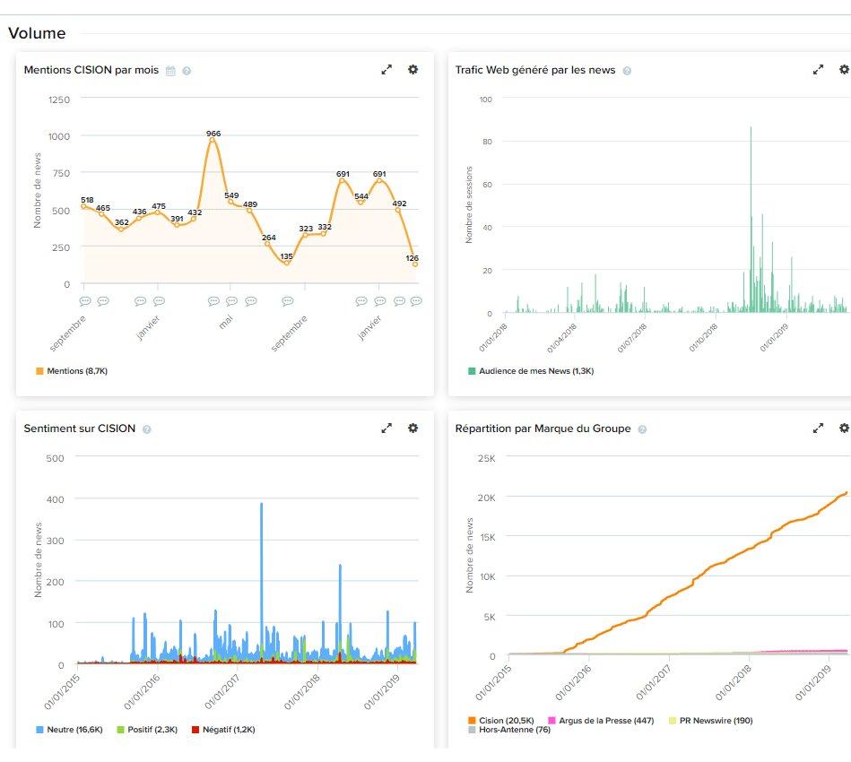 Capture d'écran de statistiques sur le Cision Communications Cloud.