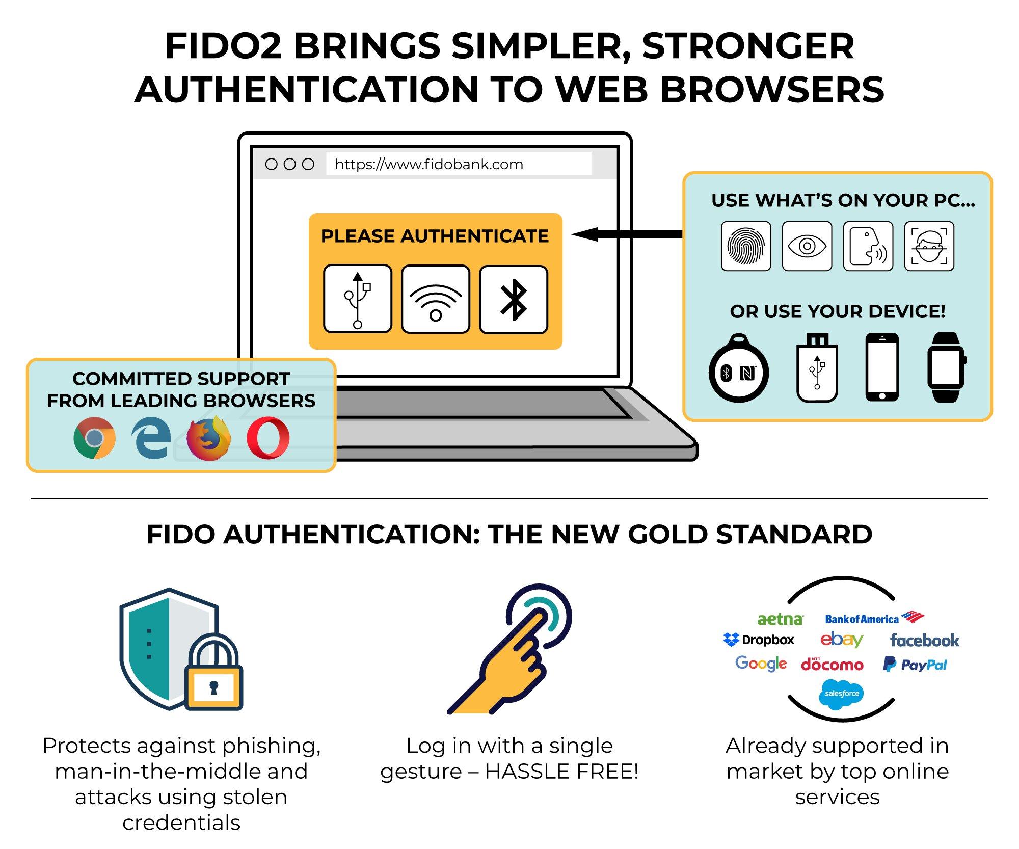 Schéma de fonctionnement de FIDO2