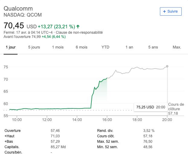 La courbe impressionnante de l'action de Qualcomm après l'accord passé avec Apple.