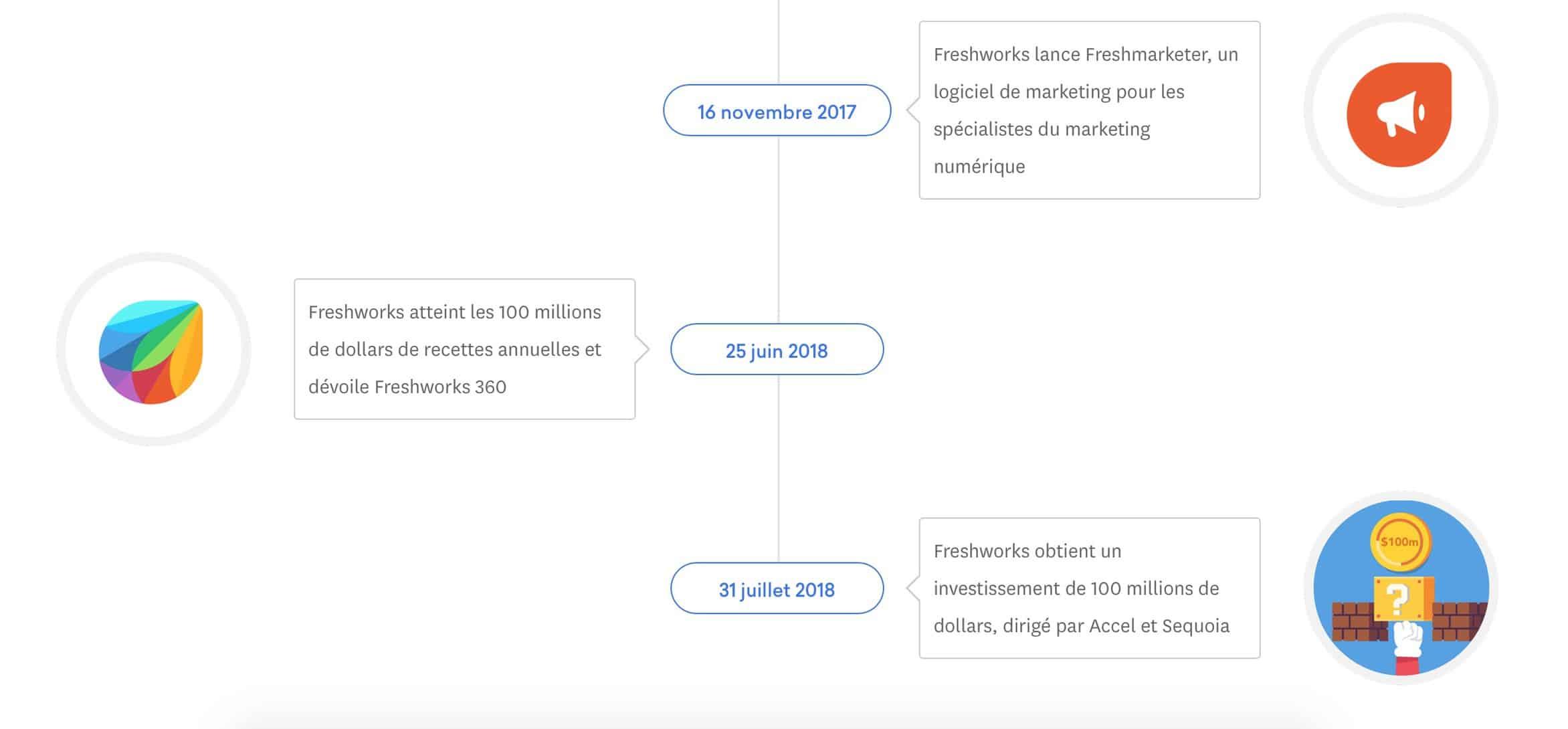 Freshworks veut révolutionner le logiciel.