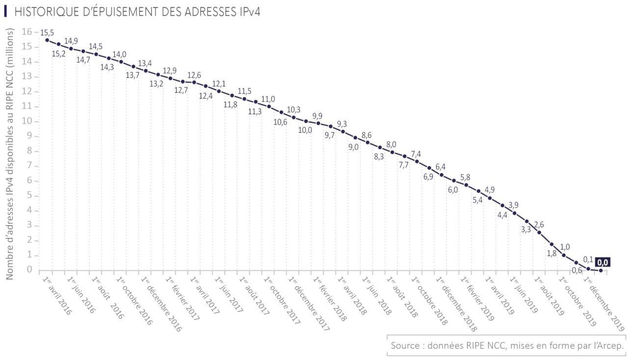 courbe du nombre d'adresse IPv4