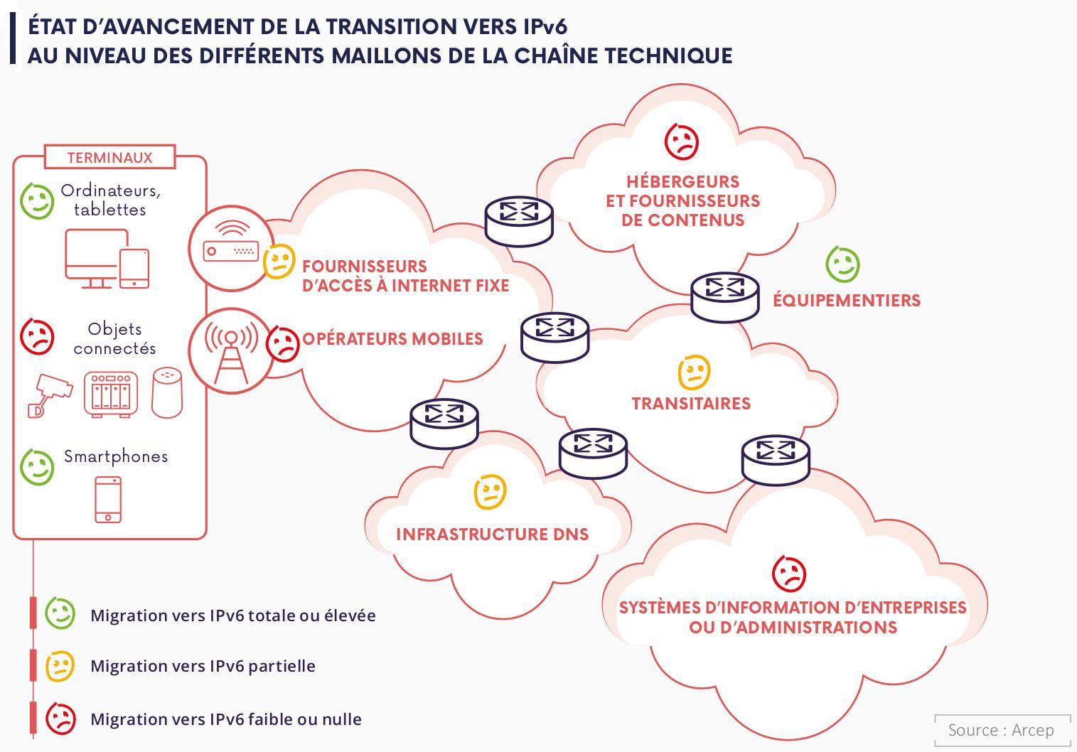 Tableau par secteur transition IPv6