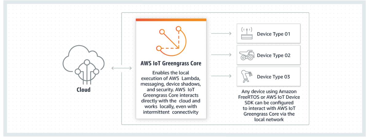 Schéma pour représenter l'AWS IoT Greengrass