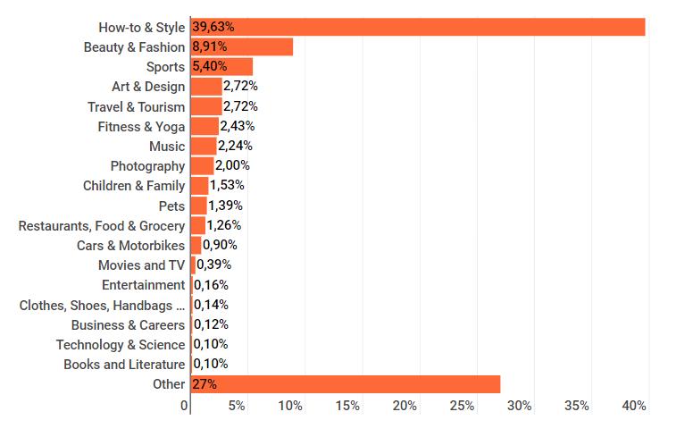 Influenceurs par catégories