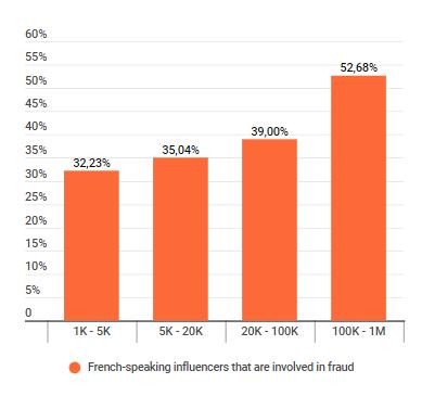 Représentation des fraudes par les différentes catégories d'influenceurs