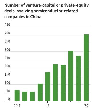Graphique représentant l'évolution des investissements dans les entreprises chinoises spécialisées dans le semi-conducteurs.