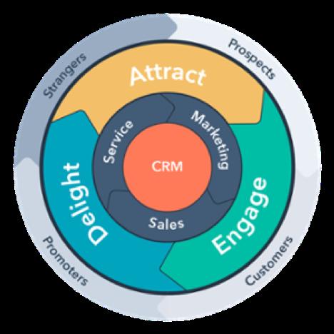 schéma expérience client hubspot